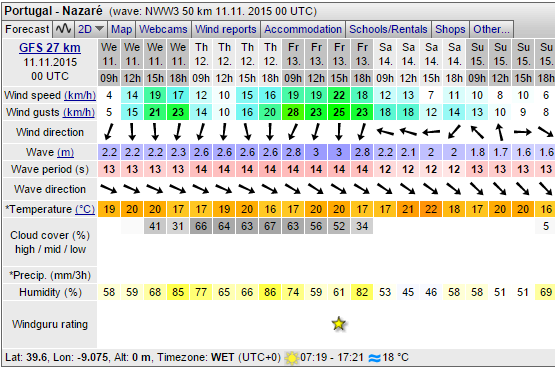 windguru forecast 11 Nov 2015 Nazare EN