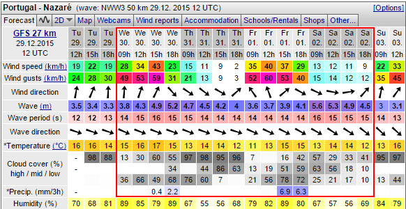 Nazare forecast end year 2015 Windguru